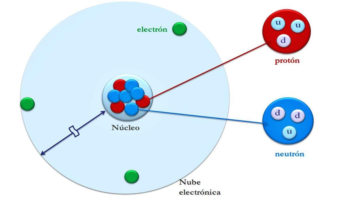 Átomo estructura