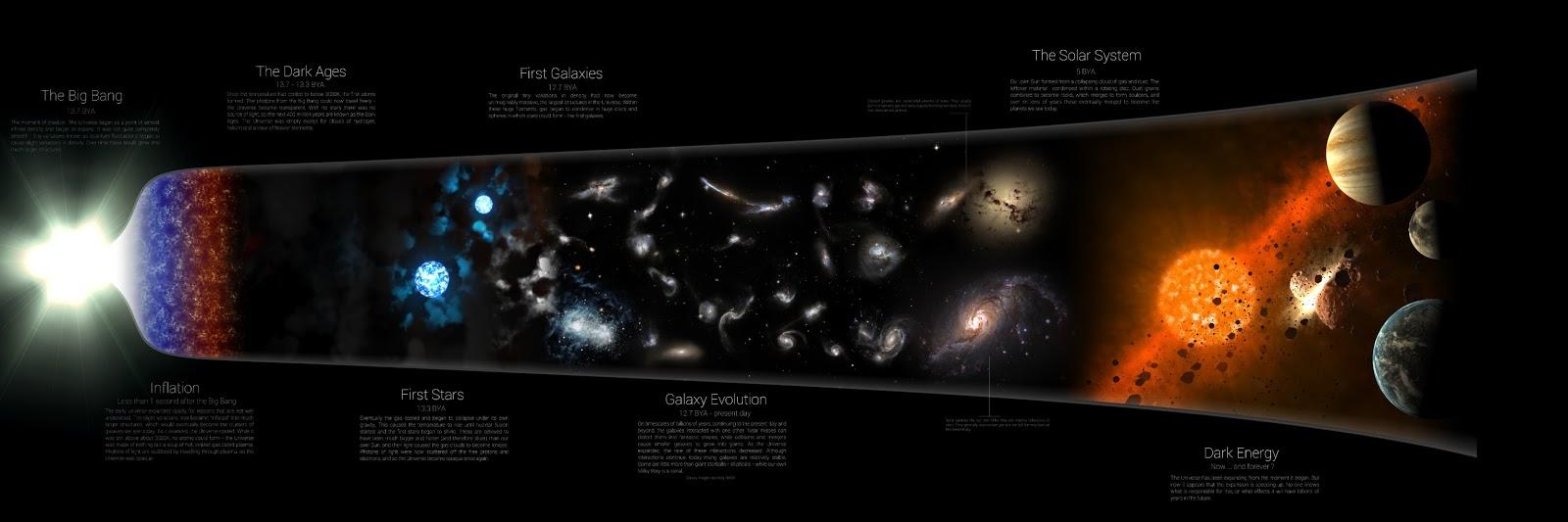 Big Bang pregunta