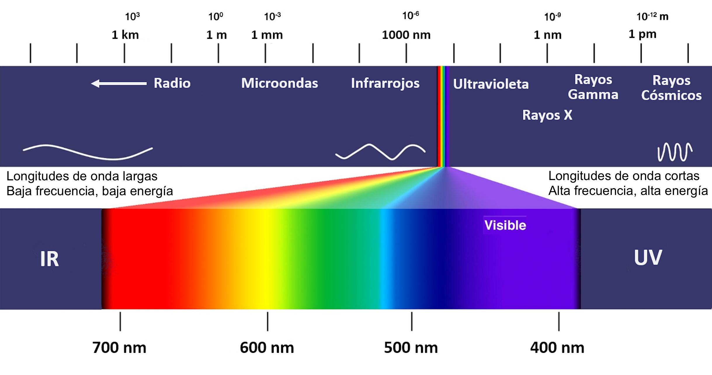 Luz espectro