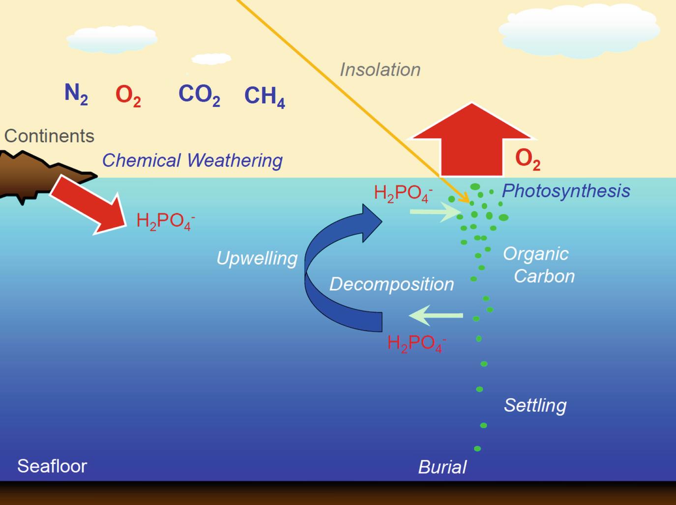 Gran oxidación