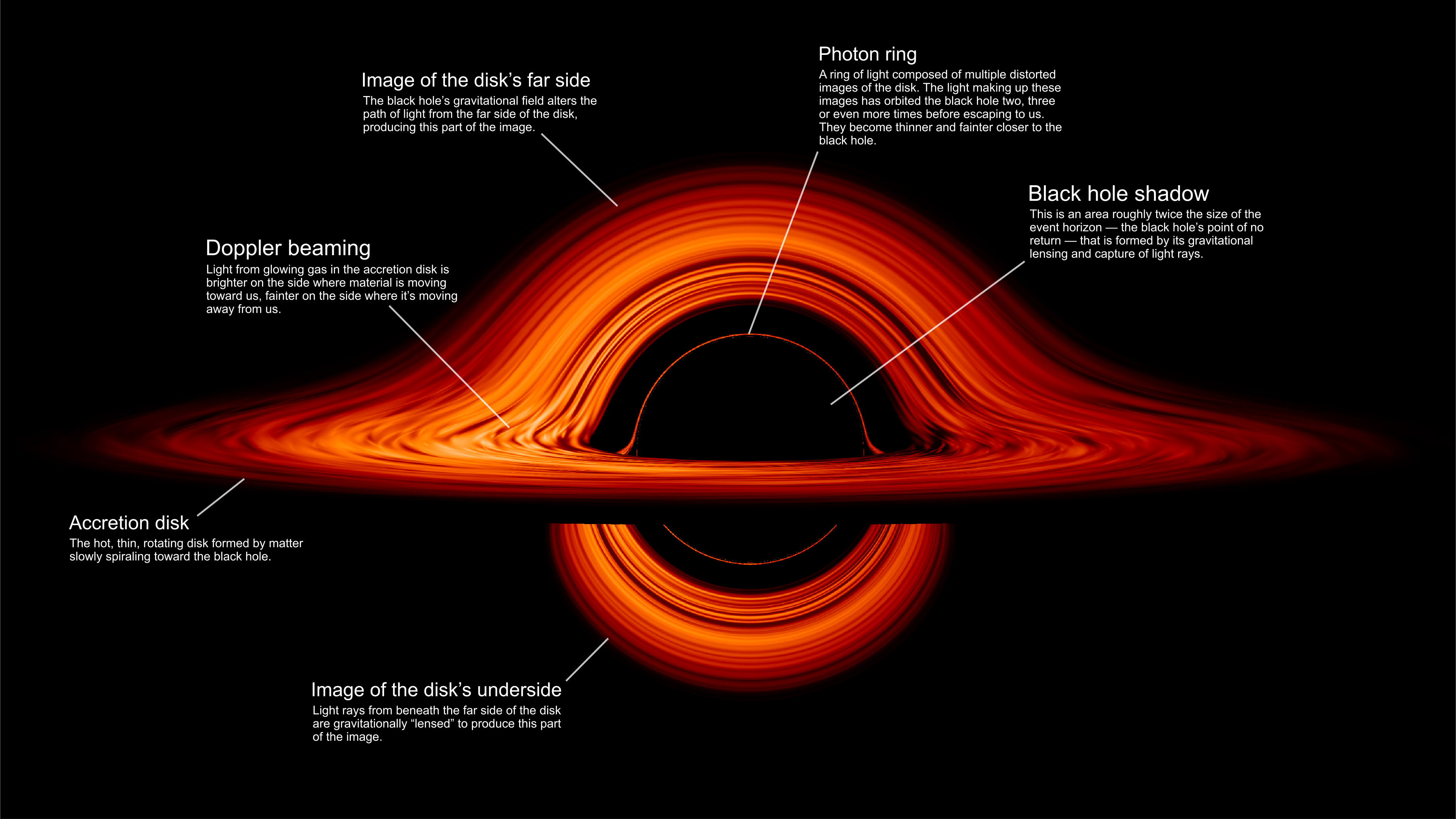 Agujero negro estructura