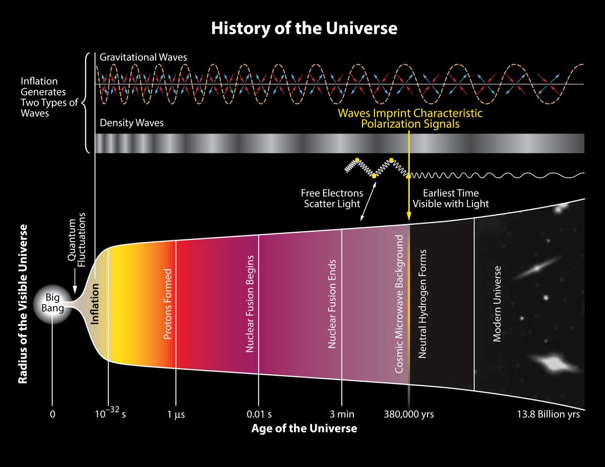 Historia Universo