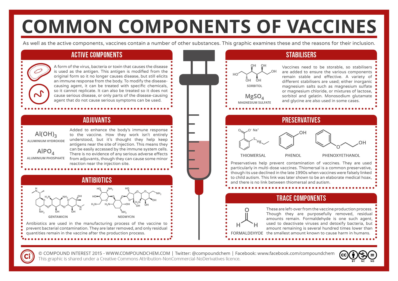 Componentes vacunas