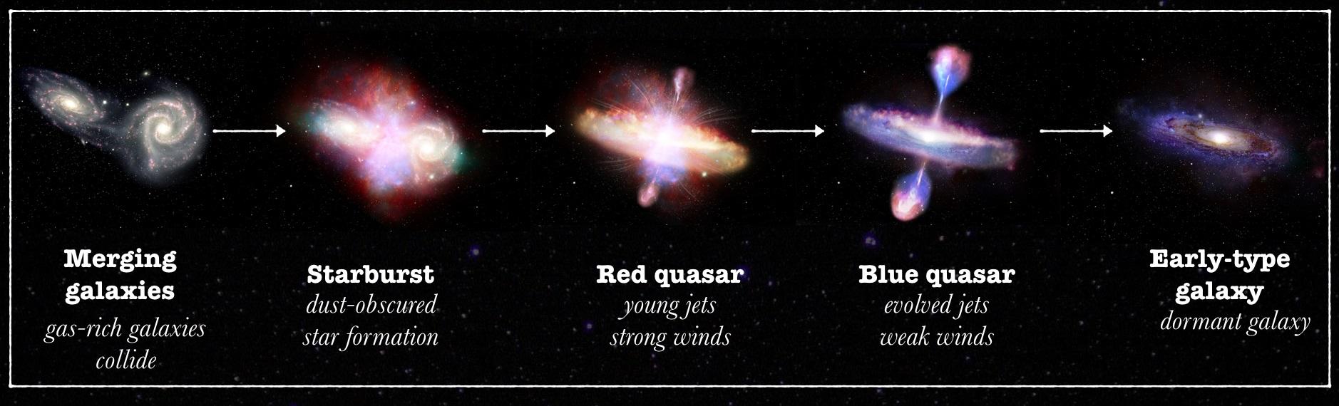 Formación quasar