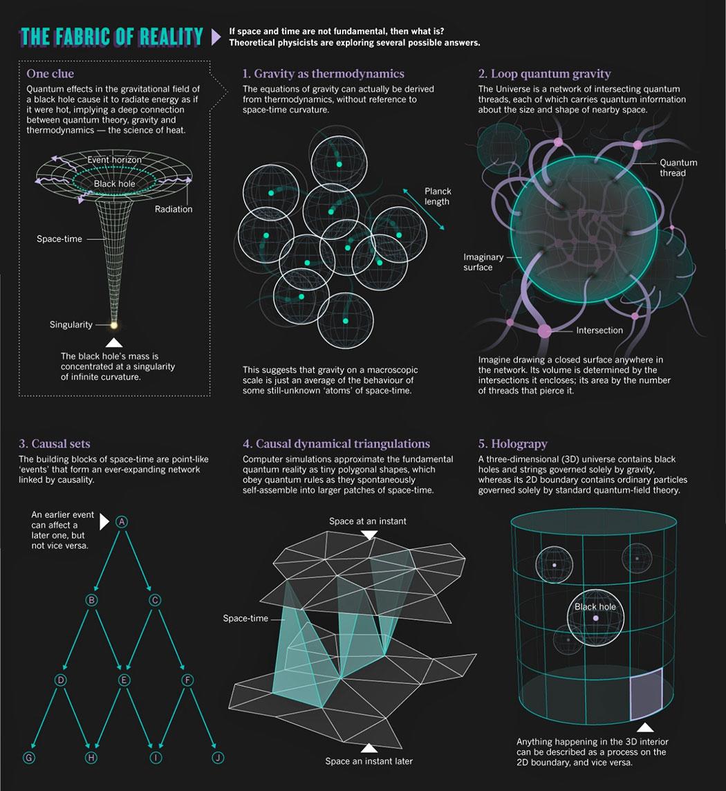 Loop quantum gravity