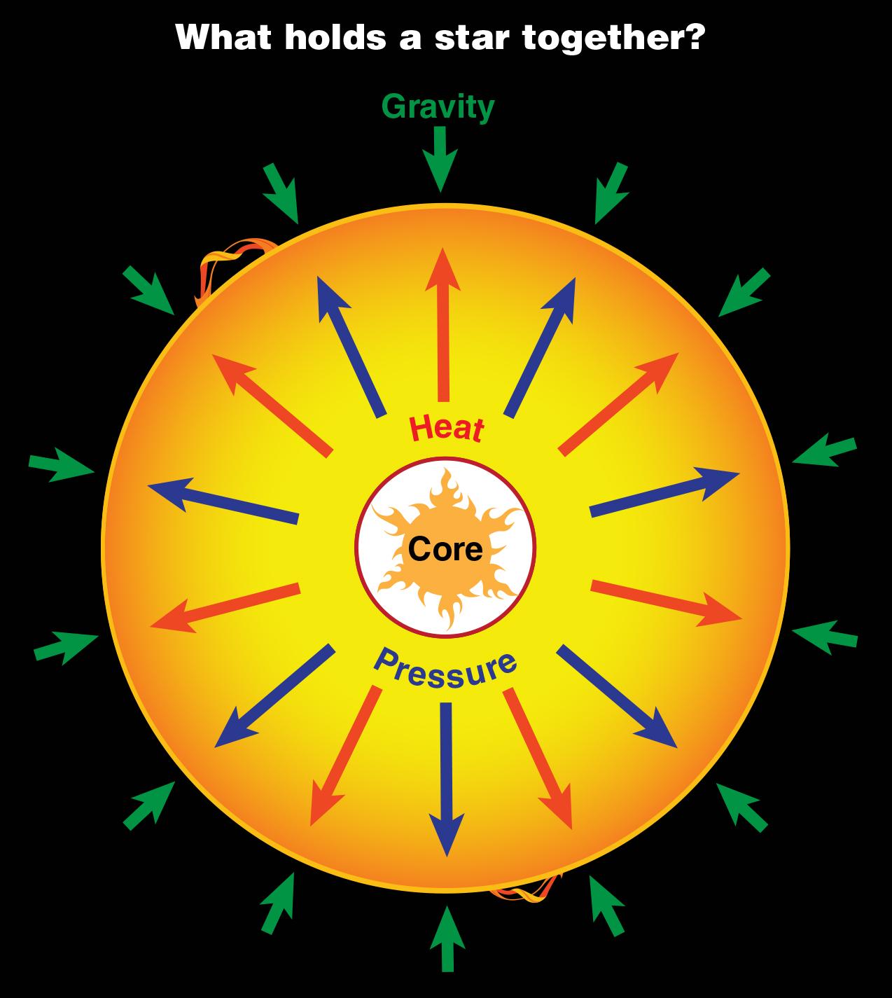 Colapso gravitatorio