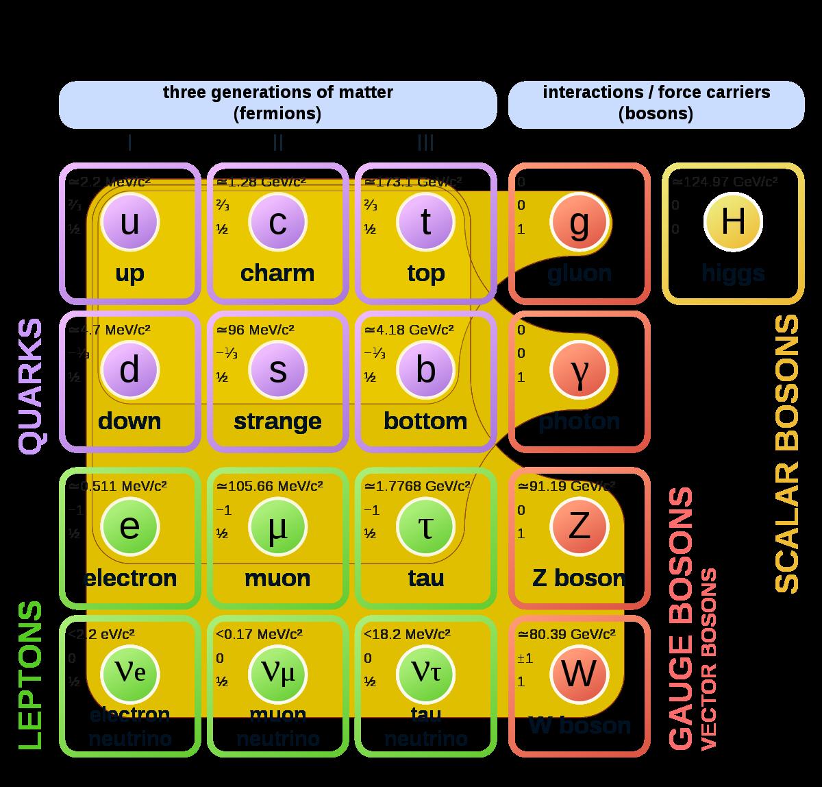 Modelo estándar partículas