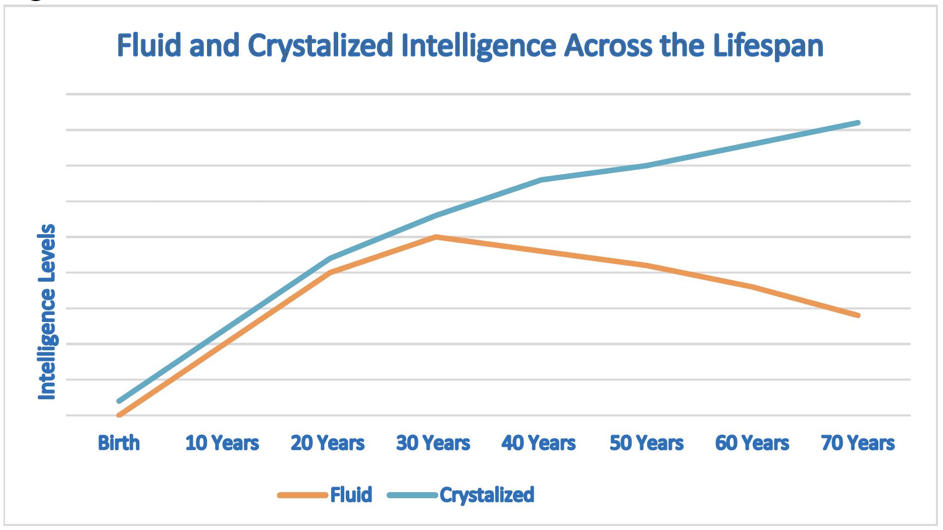 Edad inteligencia