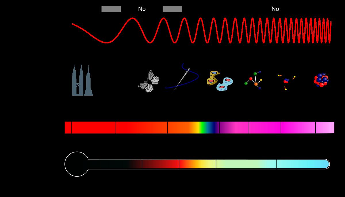 Espectro electromagnético qué es