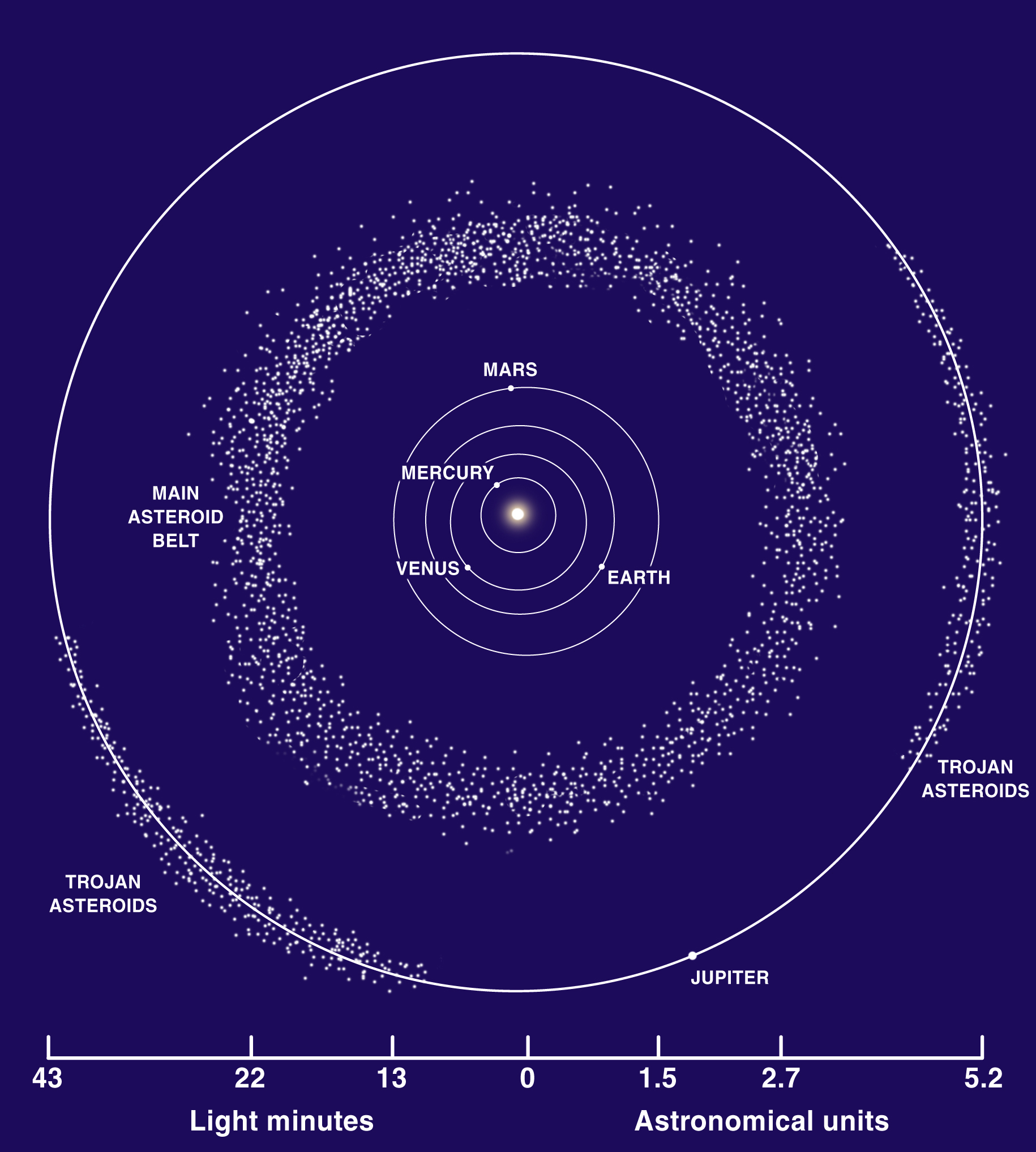 Asteroides cinturón