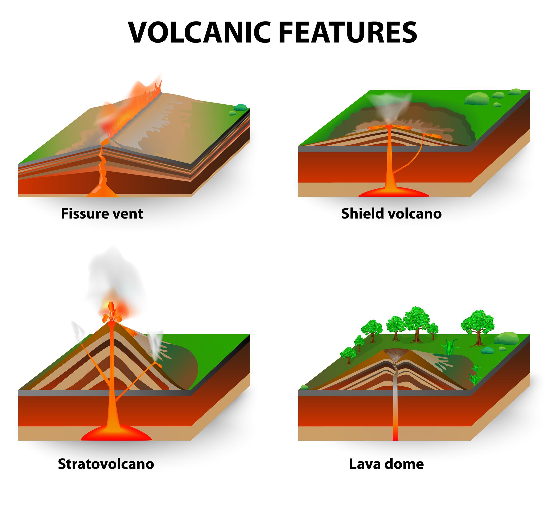 Volcanes forma