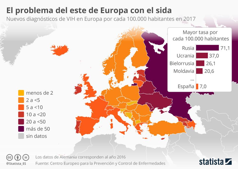 SIDA: contagio en Europa