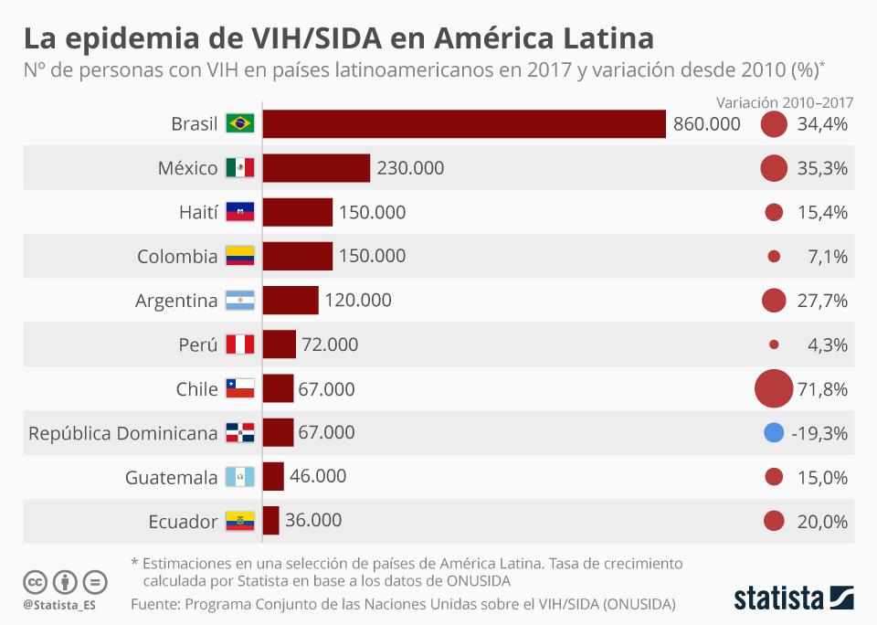 VIH América Latina