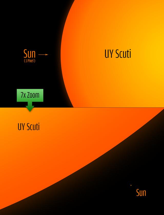 UY Scuti - Sol