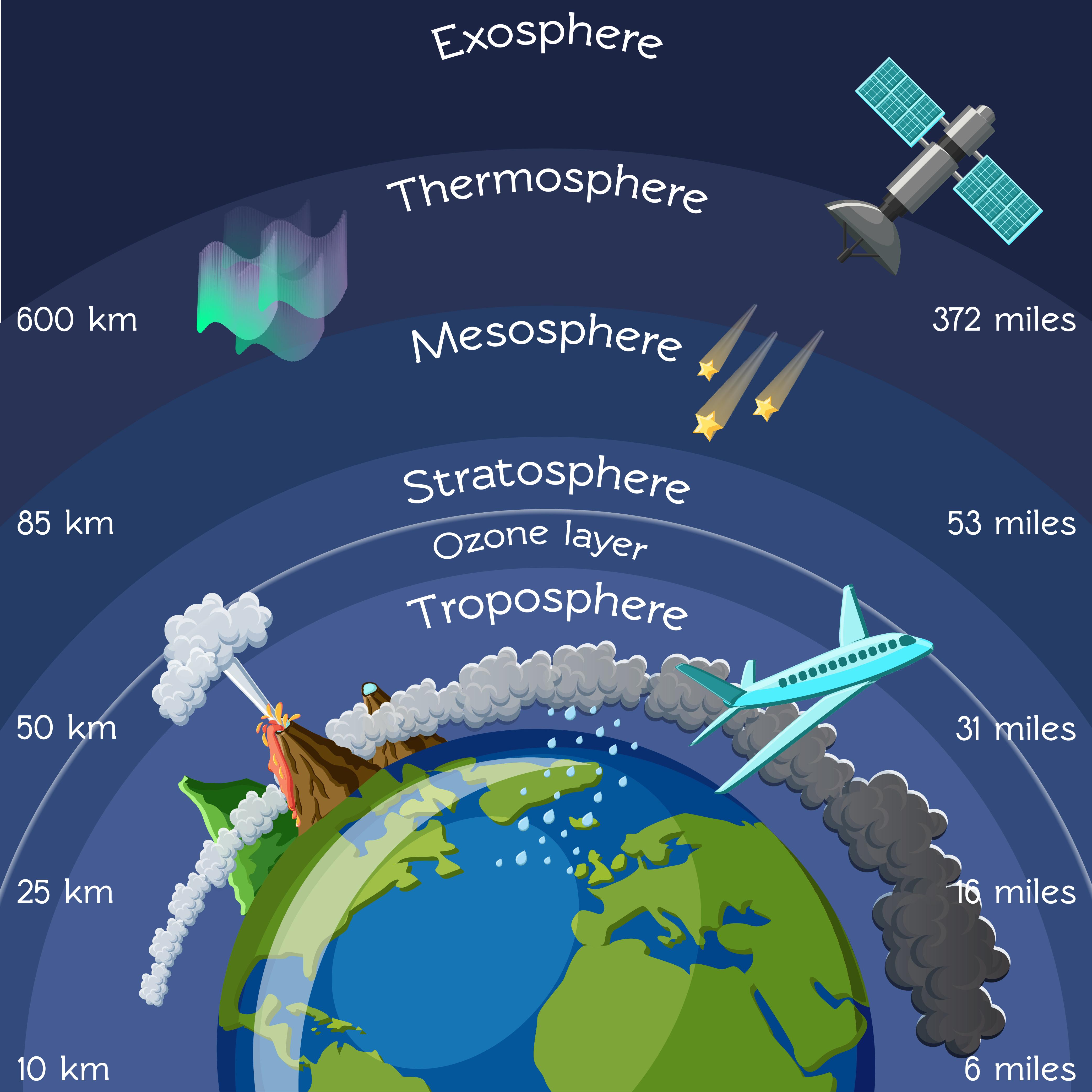 Morfología atmósfera